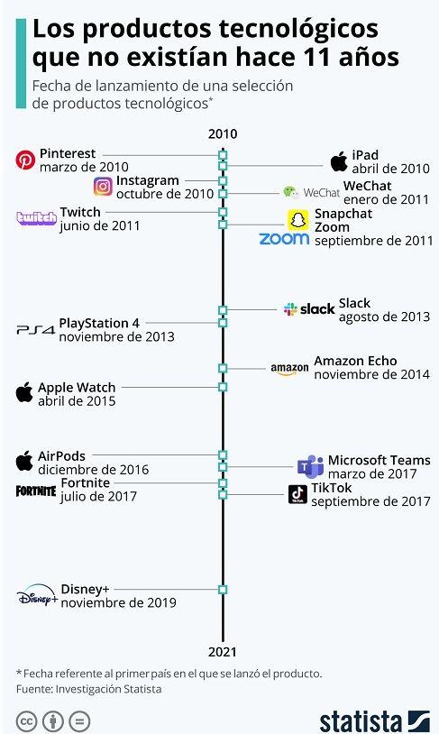5 productos técnicos y aplicaciones que no existían hace una década