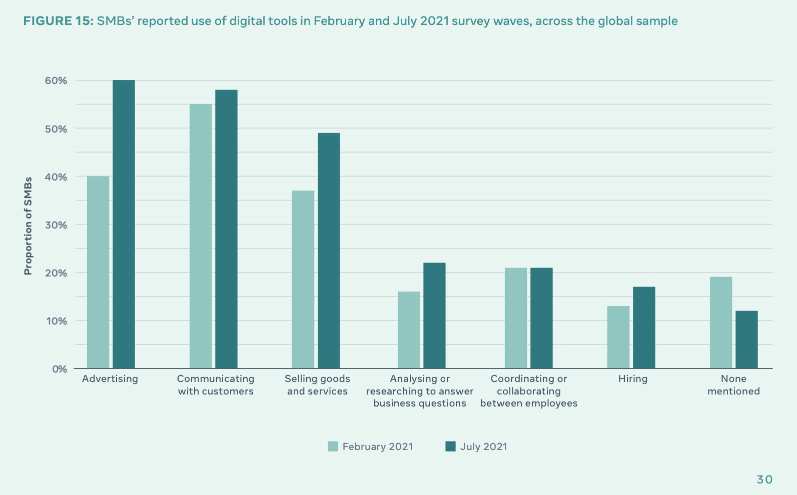 uso de herramientas digitales por parte de las pequeñas empresas en 2021