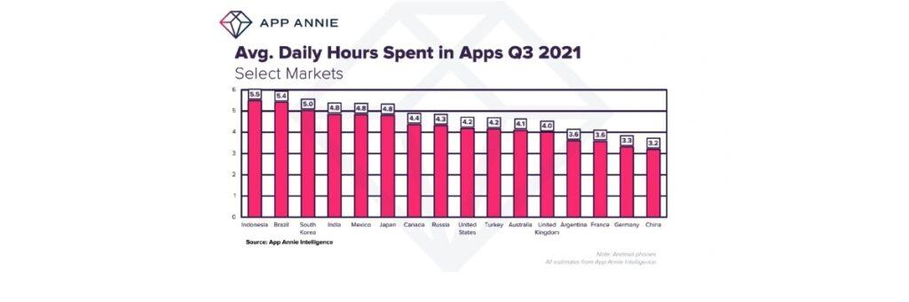 Países donde los usuarios pasan más de 5 horas en las aplicaciones