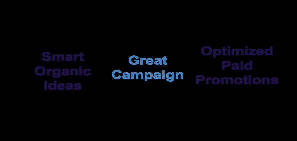 Aumente el potencial de su negocio de LinkedIn en 3 sencillos pasos